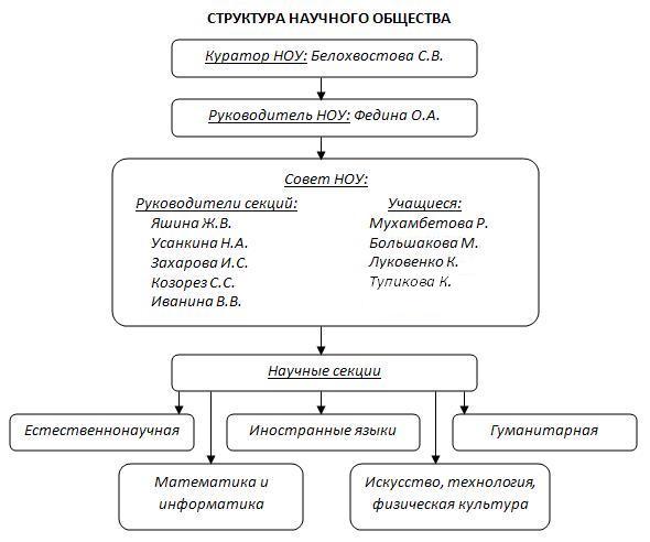 Научные документы схема